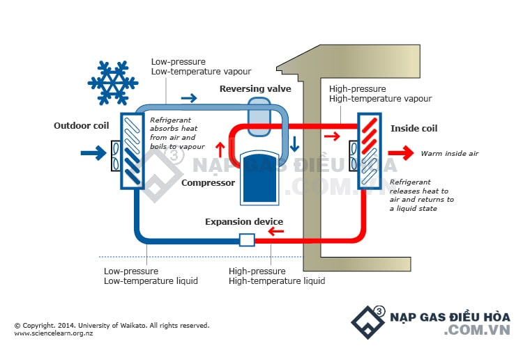 Nguyên lý hoạt động của máy lạnh (điều hòa) mà ít ai biết đến | Full