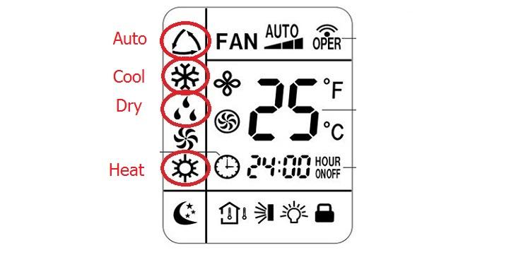 Những ký hiệu chữ cơ bản trên Remote điều hòa
