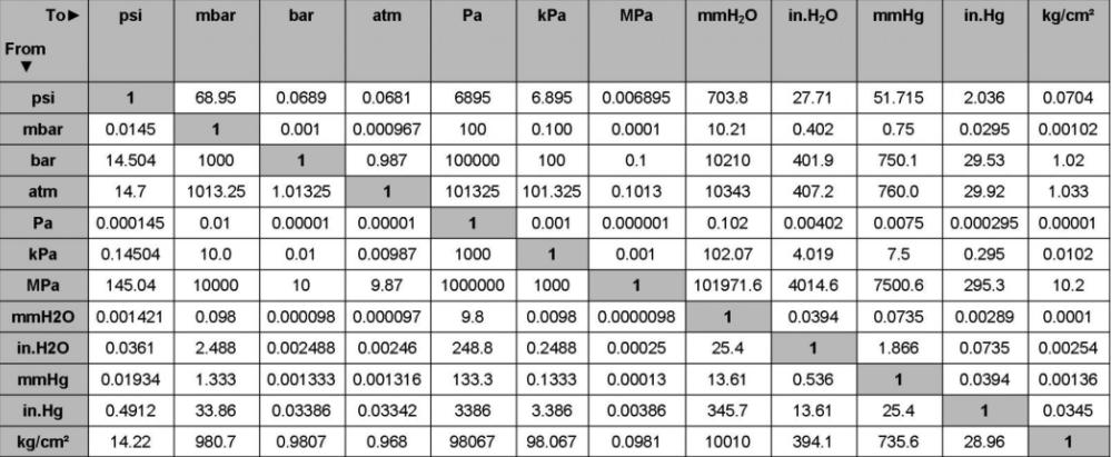 Bảng quy đổi đơn vị áp suất chuẩn quốc tế
