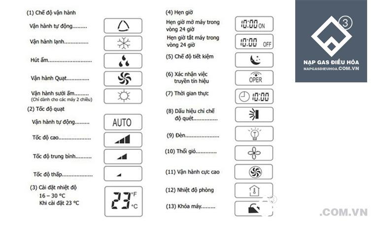 Các chế độ của điều hòa nhiệt độ
